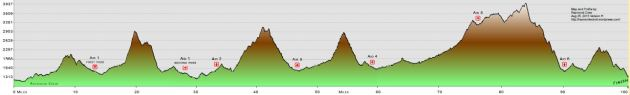 Course profile for The Shenandoah Mountain 100 bike race